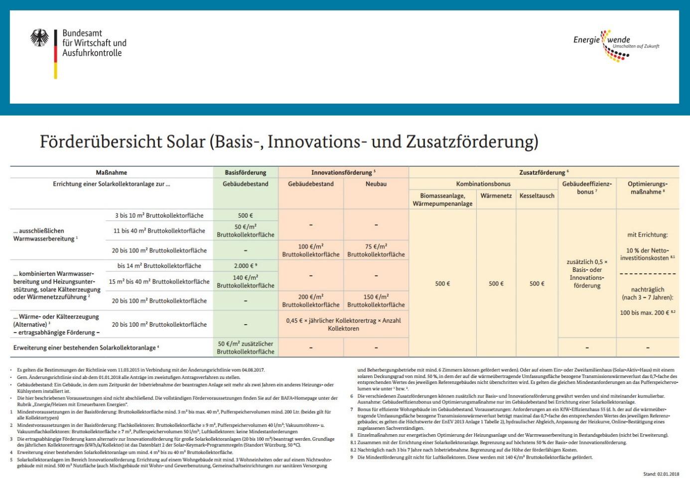 Förderung Solarthermische_Großanlage_Solarthermie